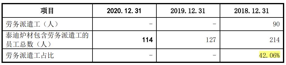 东和新材毛利率一降再降,2018年劳务派遣用工超四成