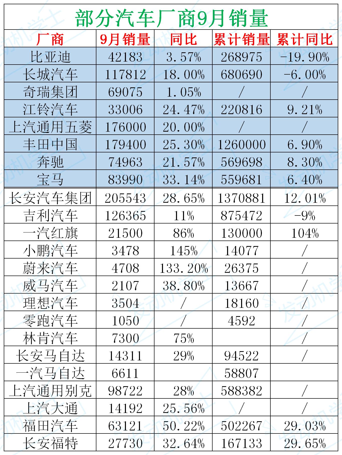 9月车企销量第二波 长城仅差吉利8500台 奇瑞月销7万