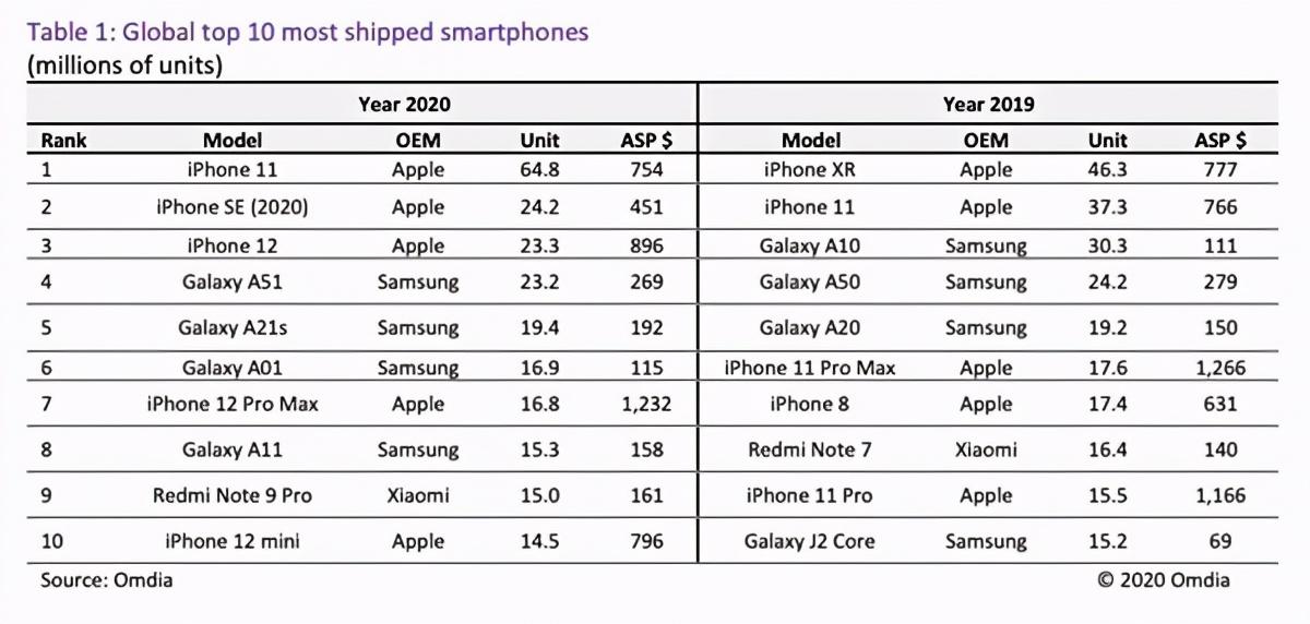 2020手机出货量前10数据,iPhone前三(11、SE、12)、紧跟随后是三星Galaxy系列A51、