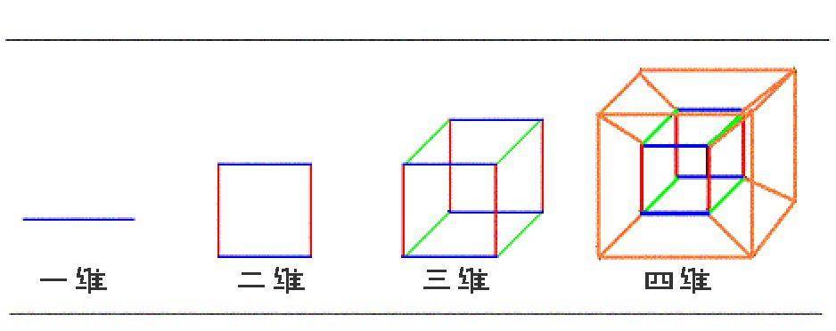 能造出莫比烏斯環,為何卻造不出克萊因瓶?被四維空間概念限制