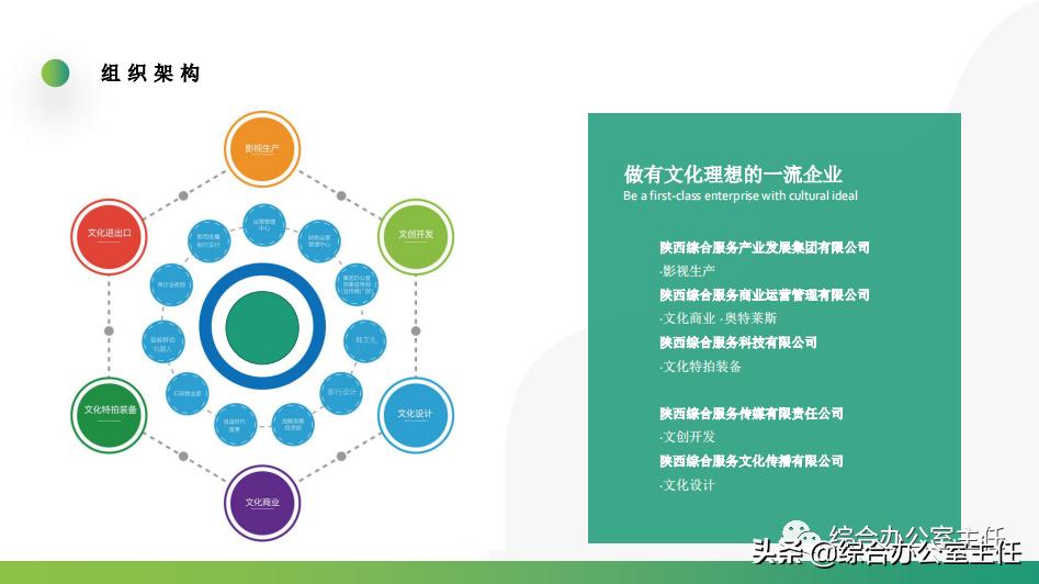 一份企业介绍PPT模板,助你写好企业简介
