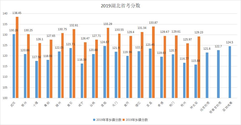 2020湖北省考进面分数线