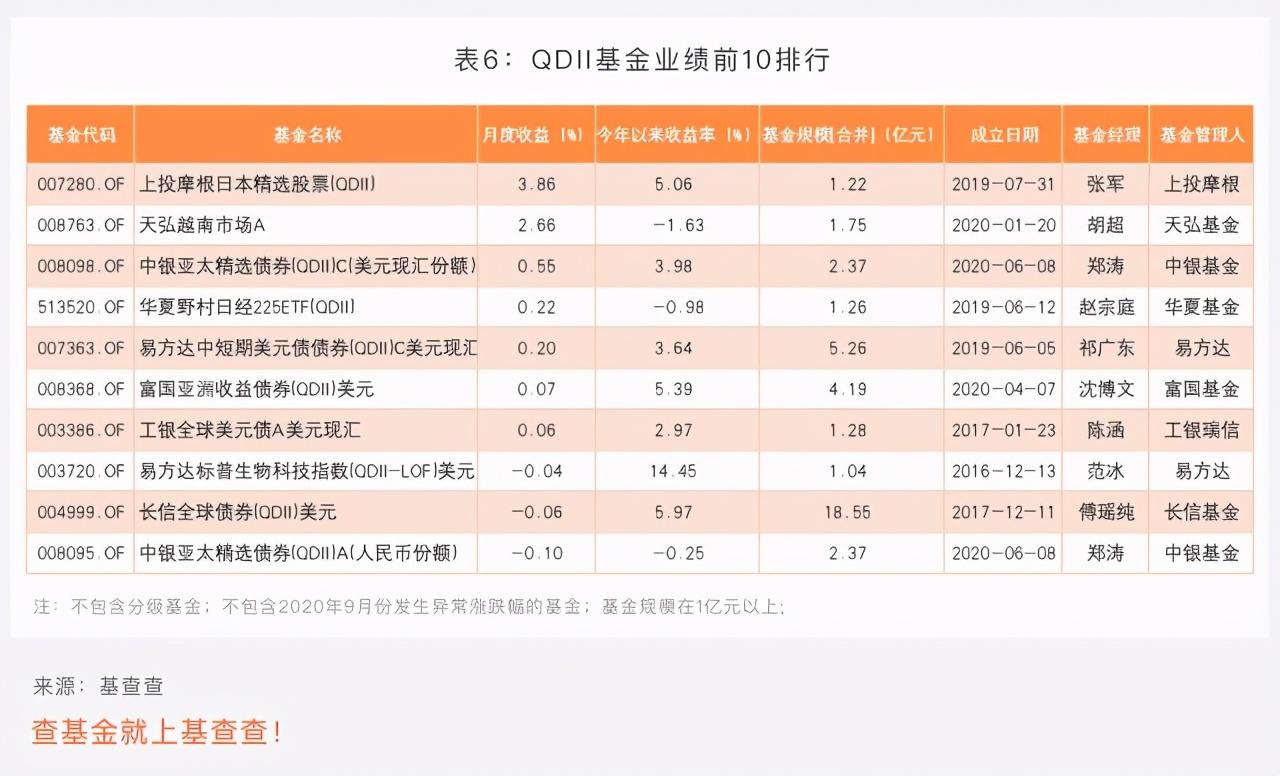 2020绩优基金9月榜单