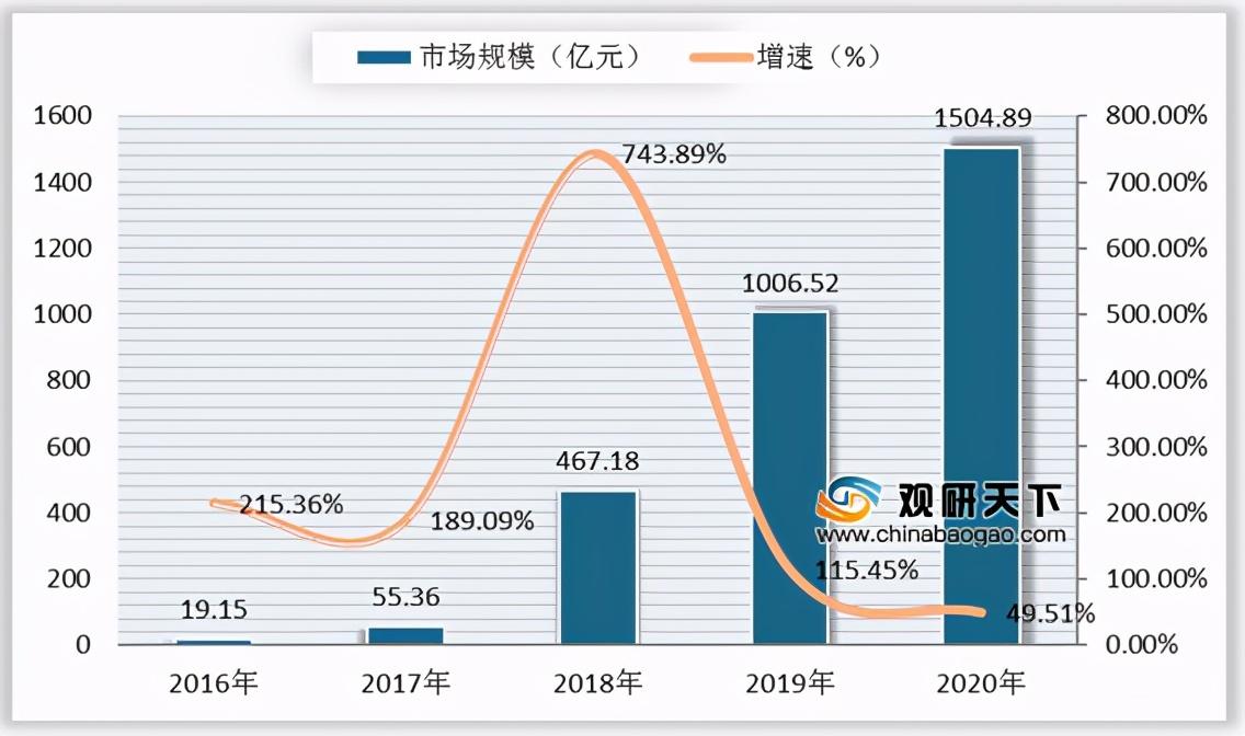 2021年中国短视频市场分析报告-市场竞争格局与未来动向研究