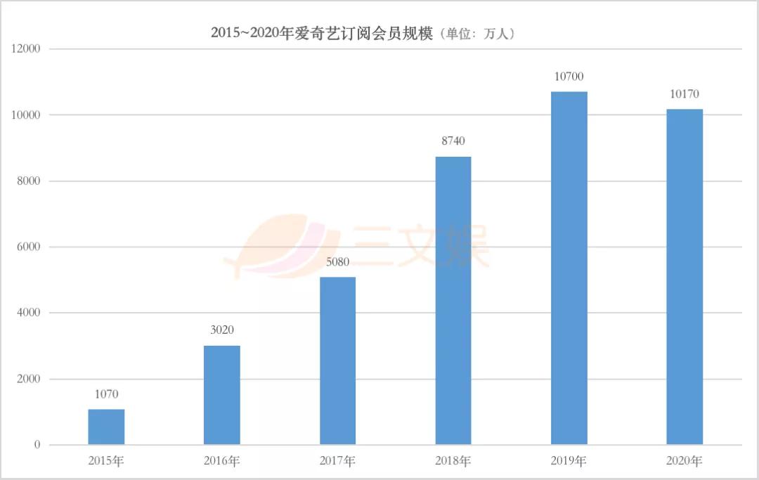 一年会员收入过亿的六大视频平台