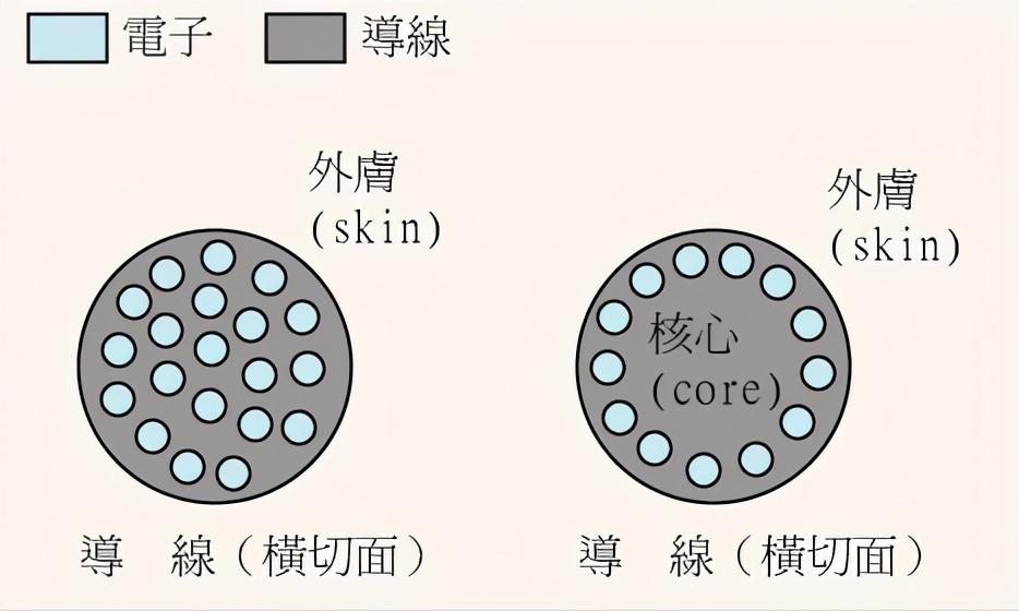 软线和硬线的接法(软线和硬线哪个负载大)