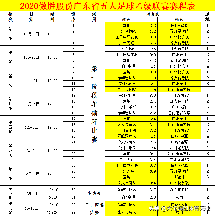 截止第8个比赛日粤甲粤乙一共有191人成为射手,打进506球
