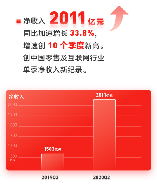 最像AMAZON?猛涨了一年的京东,市值终超1100亿