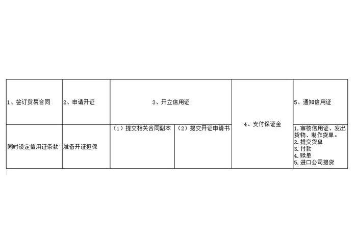 信用证的业务流程(外贸信用证的业务流程)