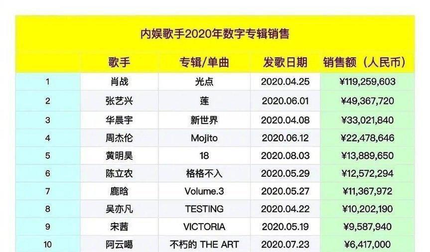 2020年專輯銷量最新排名:肖戰《光點》第一,張藝興緊隨其后