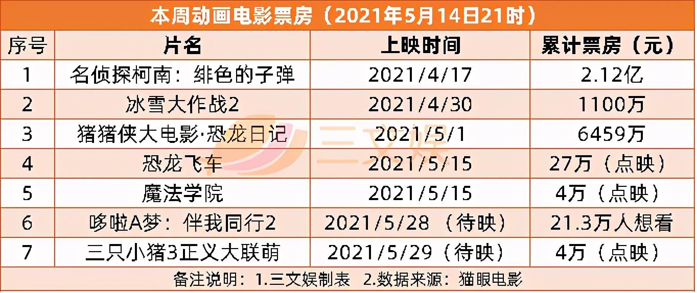 爱奇艺计划3年上线近200部自制国漫,|三文娱周刊第175期