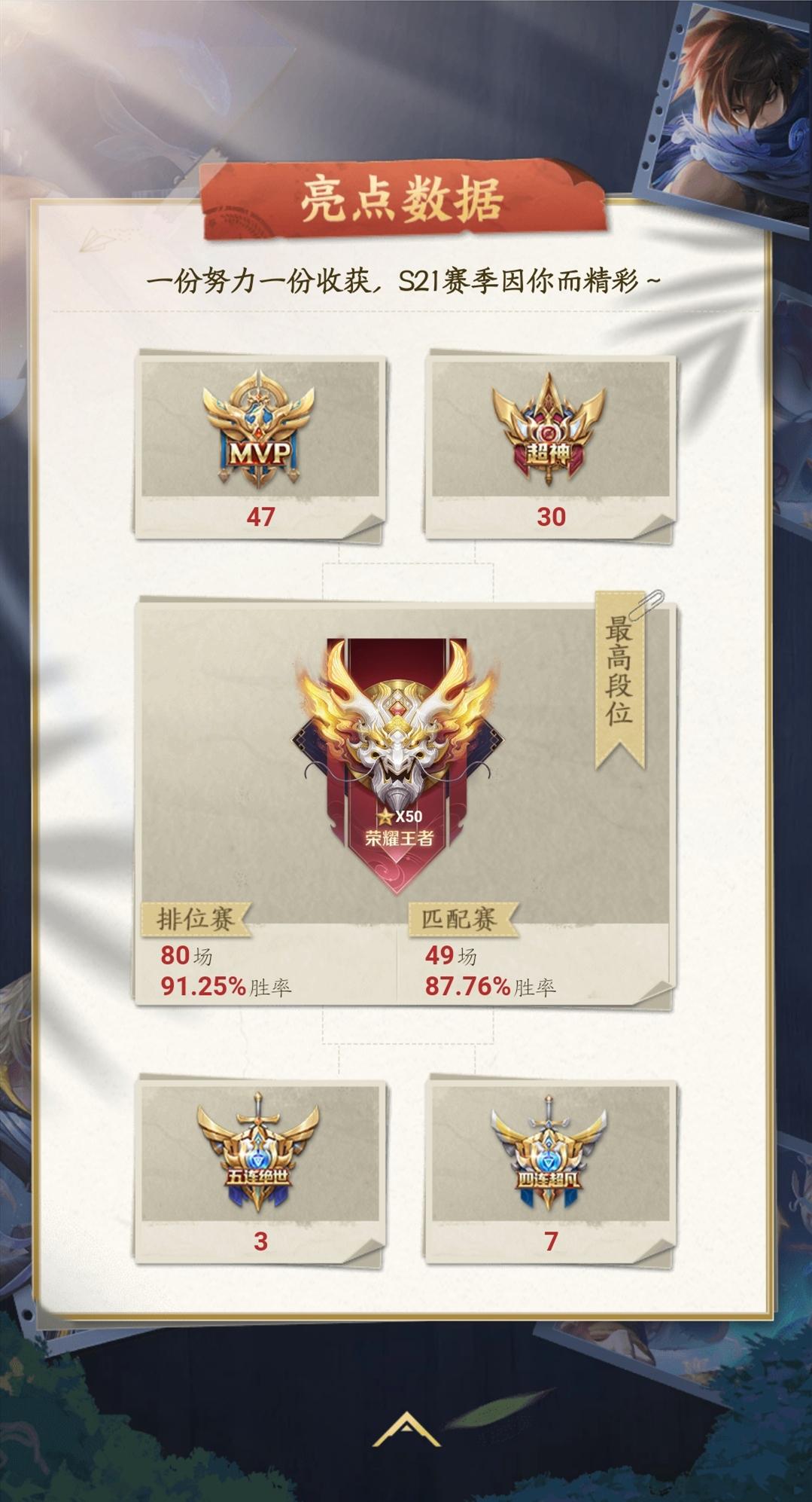 王者榮耀趣味數據,7768萬人一年只玩一個英雄,魯班五項第一