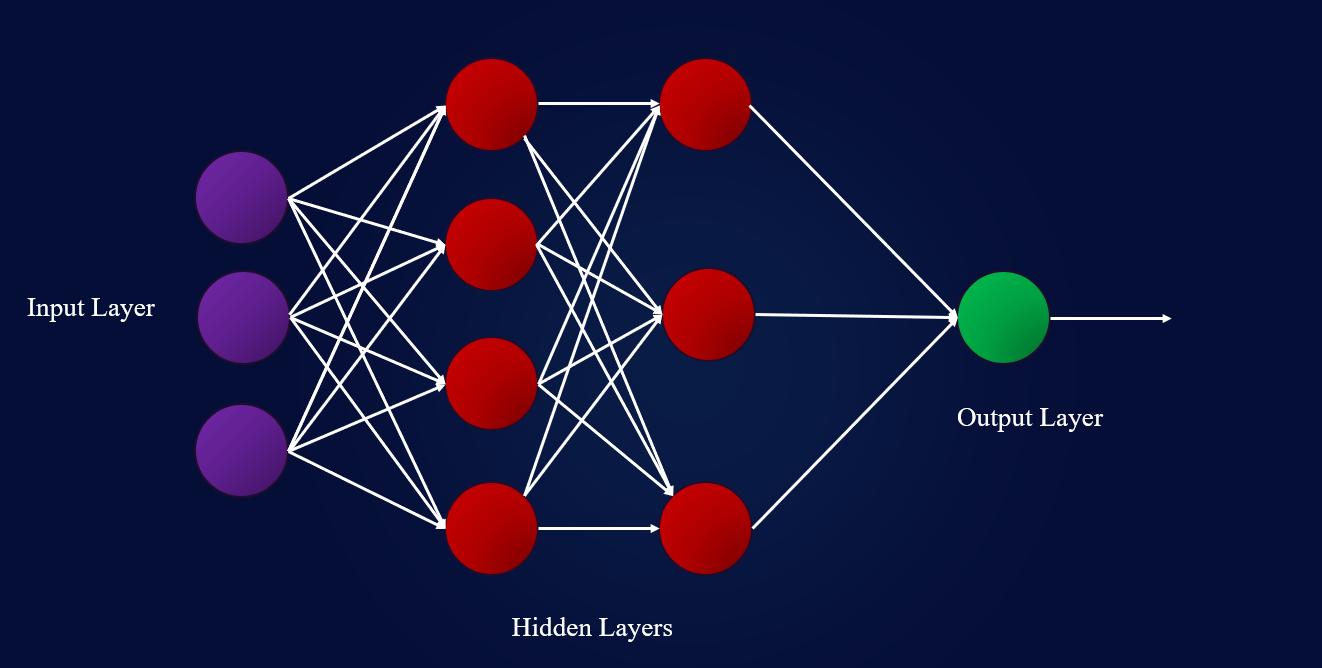 用Python实现多层感知器神经网络