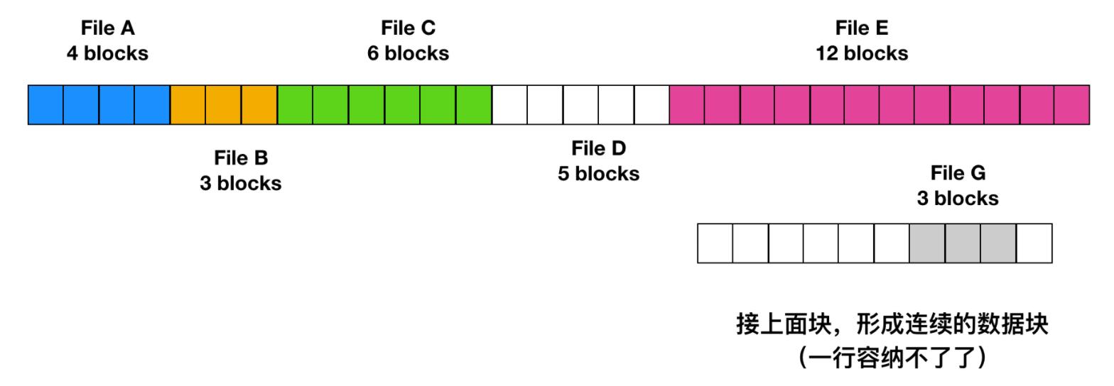 简直不要太硬了!一文带你彻底理解文件系统