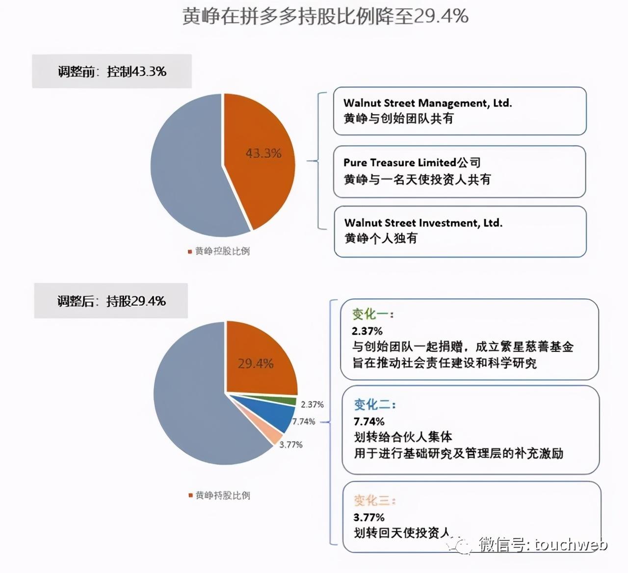拼多多涨13%:市值超1800亿美元 黄峥成80后首富