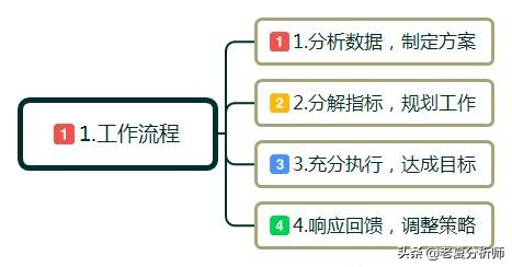 什么是互联网运营?互联网运营主要是做什么的?工作流程和技巧?