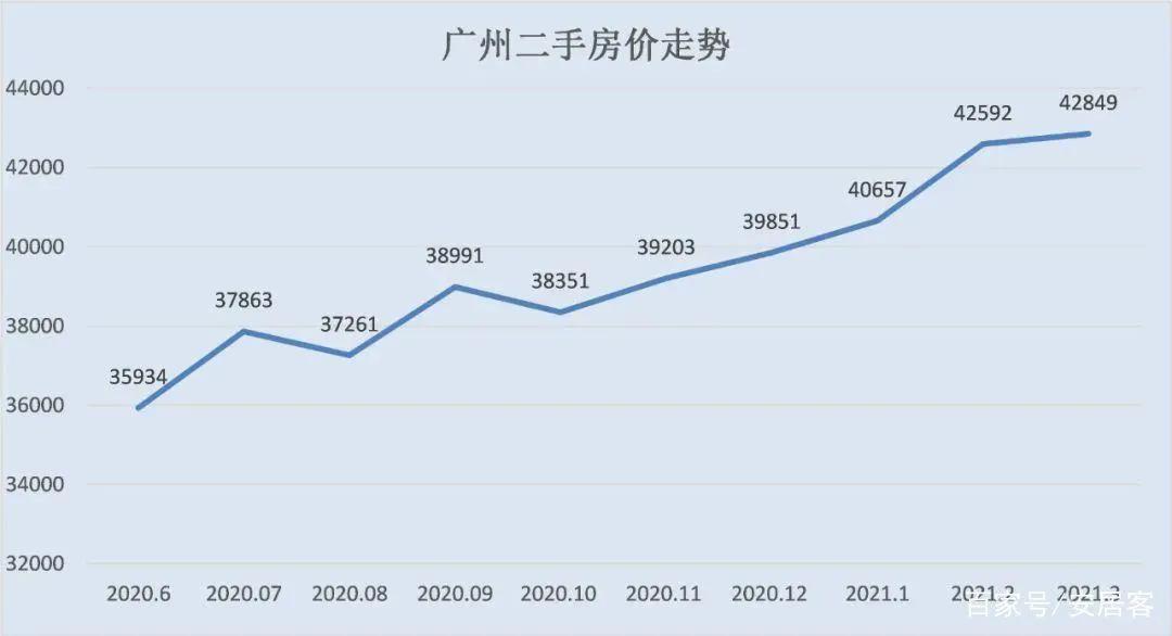 住建部约谈广州、合肥、宁波、东莞、南通,五座城市房价深度分析
