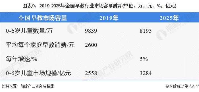 2020年中国早教行业现状和市场发展前景分析