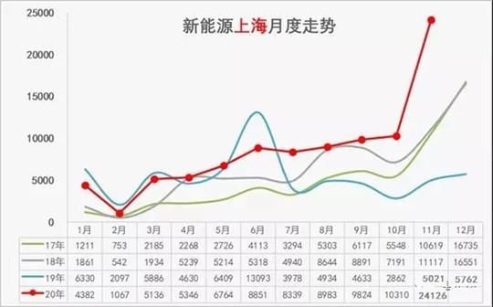 """上海""""限外""""升级后沪牌难求,绿牌政策或将收紧"""