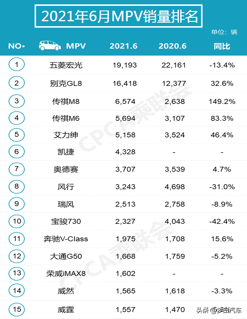 官宣:6月汽车销量排名正式出炉,宝来、英朗大跌,CR-V跌出前五