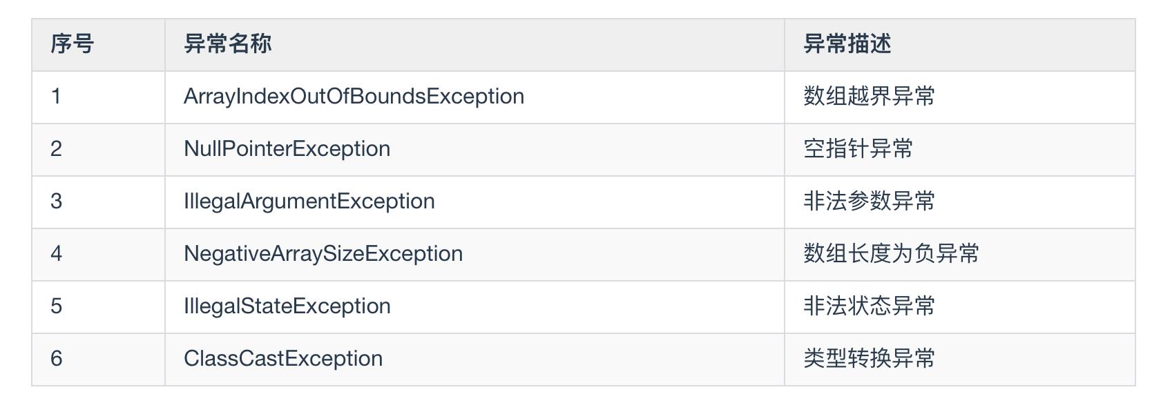 还不理解 Error 和 Exception 吗,看这篇就够了