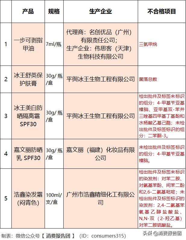 名创优品的指甲油检出致癌物!上海通报8批不合格化妆品