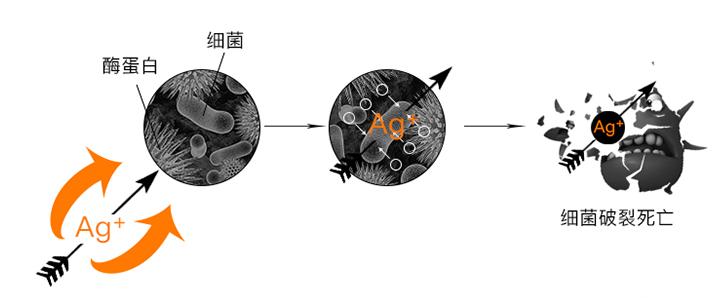 為什么防輻射面料選銀纖維的?