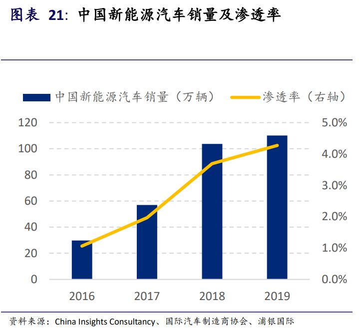 新能源汽车产业投资手册:站在黄金十年的起点,买还是不买