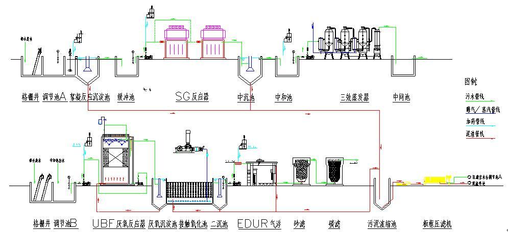甘度图解各种废水处理技术工艺流程
