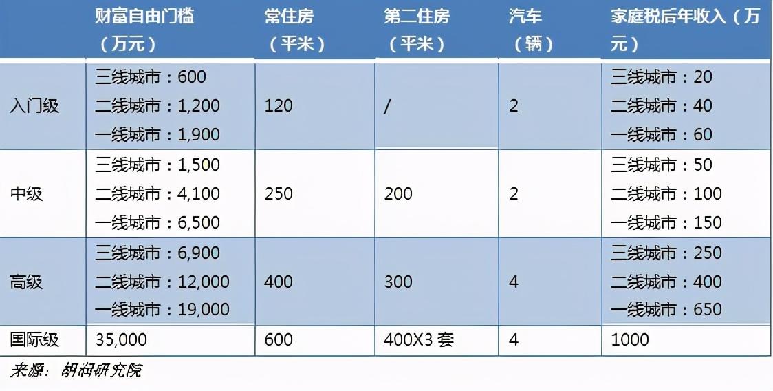 多少钱才能实现财务自由?在郑州需要1200万!入门级