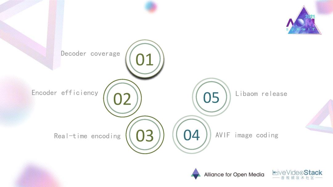 LibAOM与AV1的最新研发进展