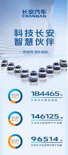 长安汽车公布5月销量:2021年批售、零售齐破百万辆