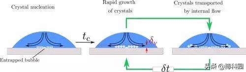 发现从过冷表面上落下的液滴,会以一种从未观察到的方式冻结