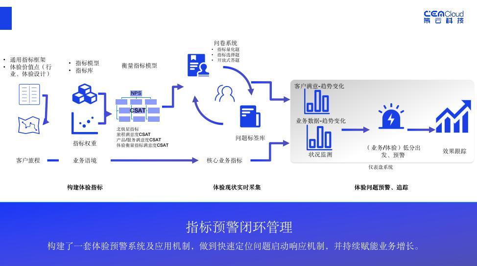 北外壹佳携手策云科技 体验数据赋能在线教育增长