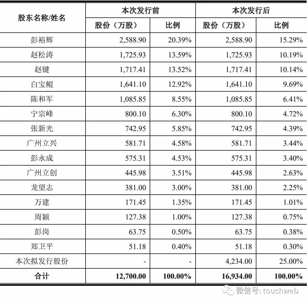 立高食品深交所上市:市值為182億 彭裕輝家族為實控人