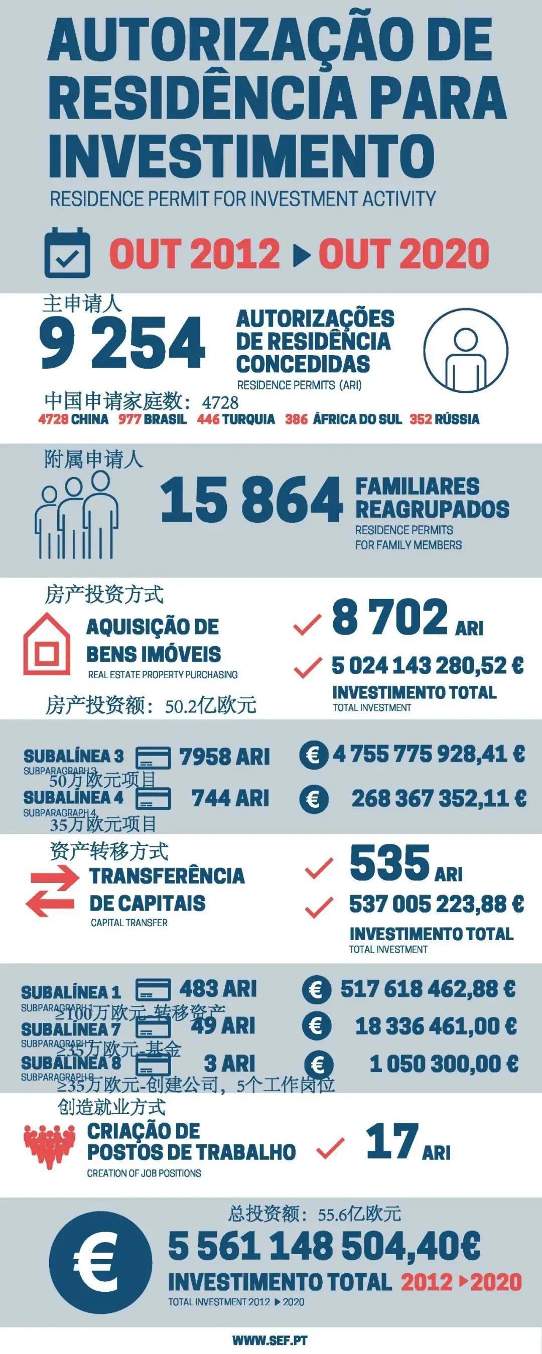 葡萄牙公布最新8月黄金签证数据,中国人又刷榜了?