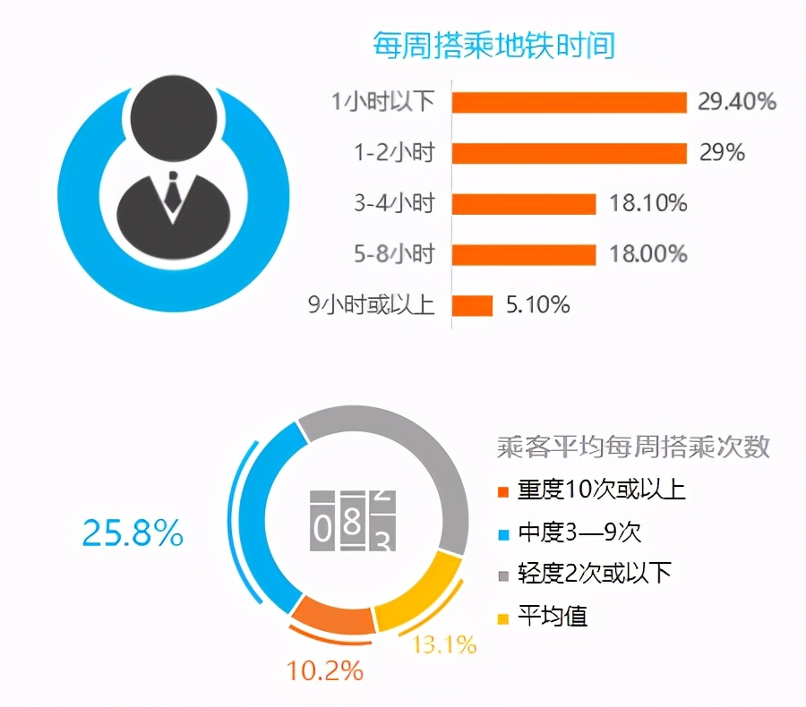 用數據來告訴你,深圳地鐵廣告價值有多大?