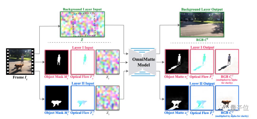 谷歌最新视频抠图术:影子烟雾都能抠,添加水印更顺滑 | 开源