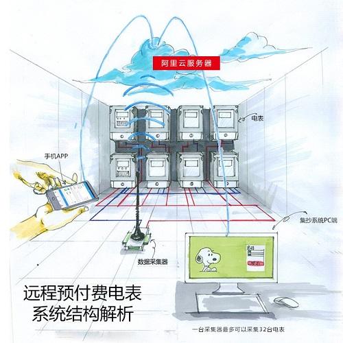 远程预付费电表抄表系统-安徽顶正电气
