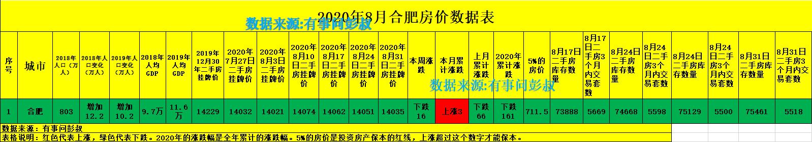 8月合肥楼市汇总数据出炉,楼市大降温,房价七连跌