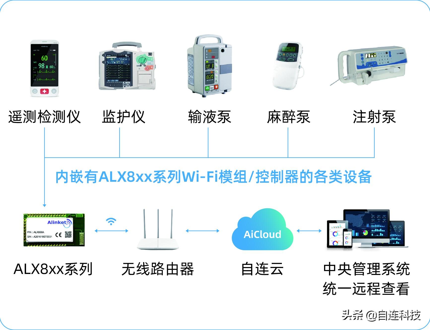 自连科技发布面向大健康和新基建的智能物联网解决方案及应用产品