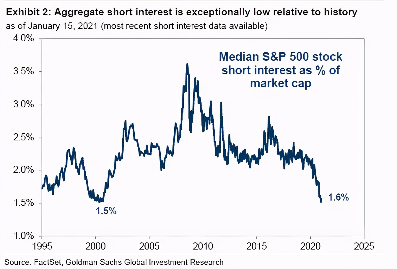 高盛:如果散户继续推高被严重做空的股票,整个市场可能崩盘