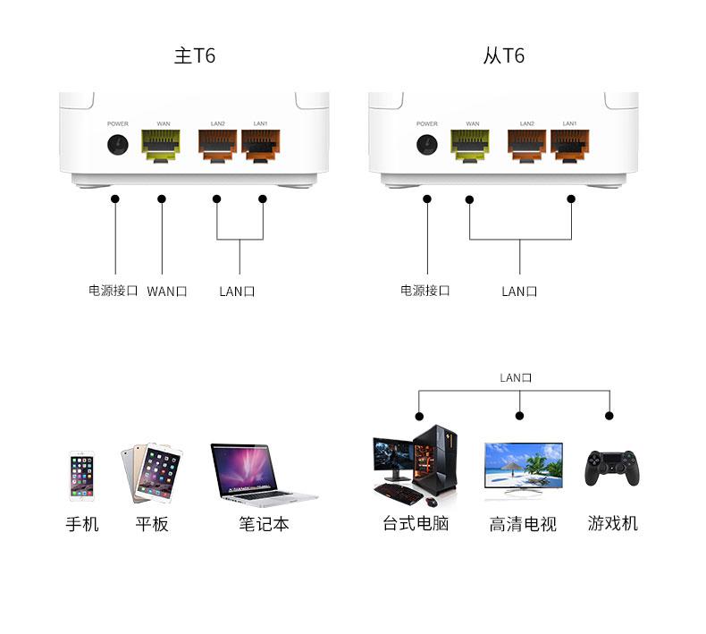 TOTOLINK T6专为智能家居WiFi系统而生