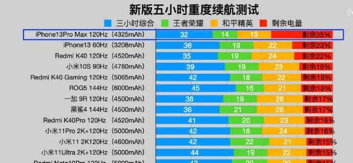 苹果13的新功能测评