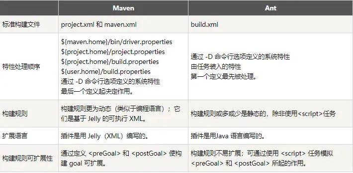 Maven入门教程_带你构建第一个Maven项目