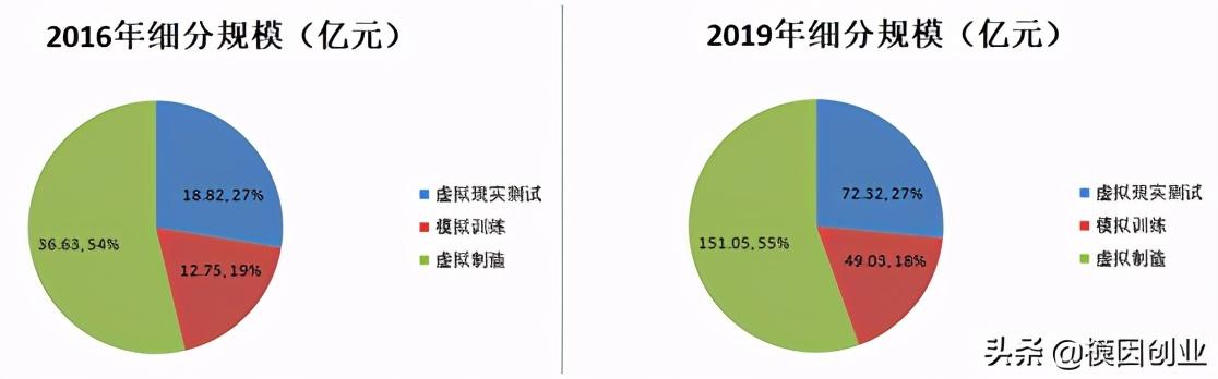 2020我国VR市场将达到2049.6亿,是2016的30倍