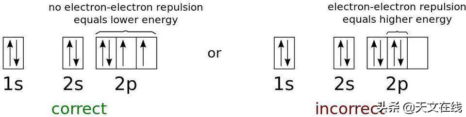 波粒二象性?泡利不相容原理?哪个量子规则才是宇宙存在的关键