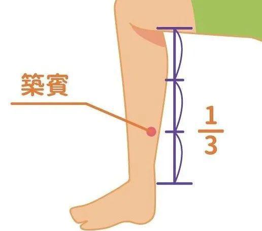 三穴道按压刺激减轻白发、水肿、骨松、健忘