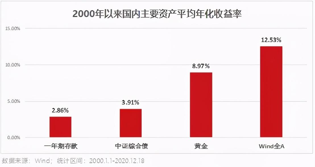 10%、30%、50%,投资基金赚多少才算赚?
