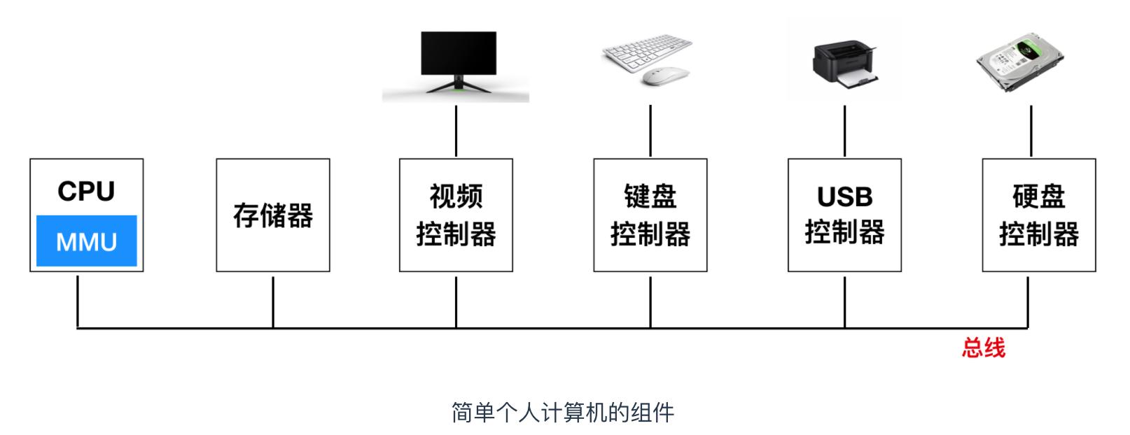 操作系统概述